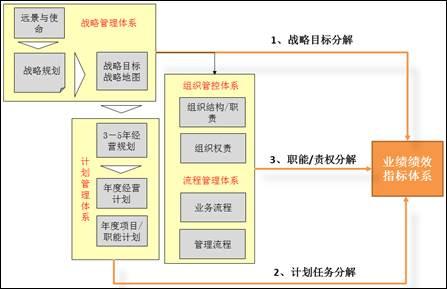 构建高绩效指标体系的三大路径