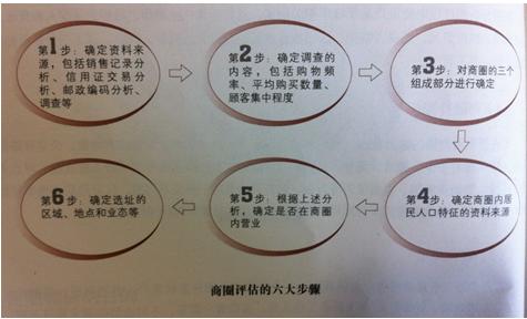 商业地产商圈评估步骤及报告拟定
