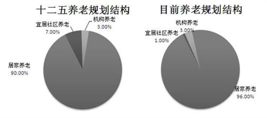 图表3:十二五养老规划结构与目前养老规划结构比较
