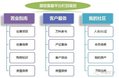 电话销售找对人的7个步骤 房地产销售流程需注意环节 商业地产销售