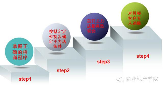 主力店招商条件,步骤和成功关键点 - 商业地产诸葛亮