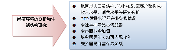 商业地产项目外部市场环境分析