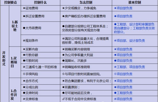 万科成本控制精髓:11个成本管理与测算方法
