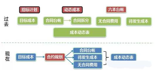 其中,目标成本组负责可研与决策文件编制、项目现金流审核。结算复核,参与建造标准指定。过程控制组负责成本动态管理、商务评标、结果三级审核。招标合约组负责组织工程一类招标、合格供方品牌库管理、网上招标管理。集中采购组负责组织材料设备类一类招标和单项合同审批,兼成本系统行政管理。指导检查组负责招标及成本管理的检查,指导,出具管理建议。