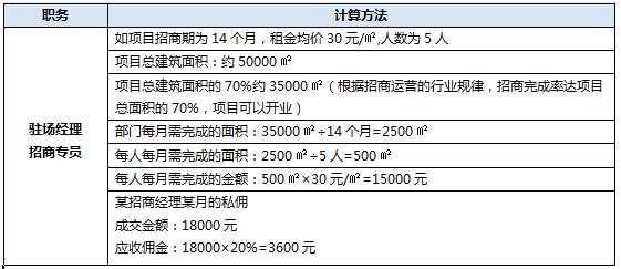 客服专员_招商银行储蓄卡_招商专员收入