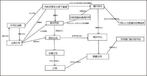 两个资产管理计划的股权关系和高管交叉任职图(图片来源:经济参考报