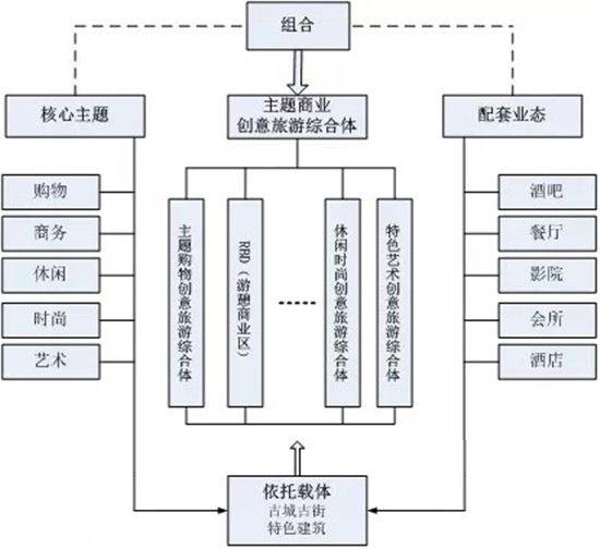主题商业娱乐驱动模式架构图