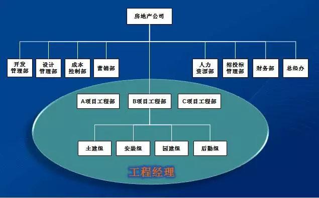 农业观光基地经营管理;资产管理(不含代客理财);物业管理;供应链管理
