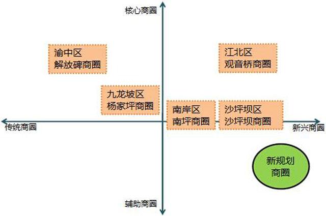 租售结合型项目招商难题与破解方法