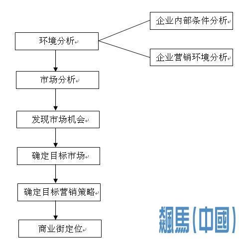 市场定位步骤流程图
